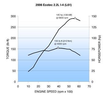 2 4l Vvt Ecotec Dyno Graph Pontiac Solstice Forum