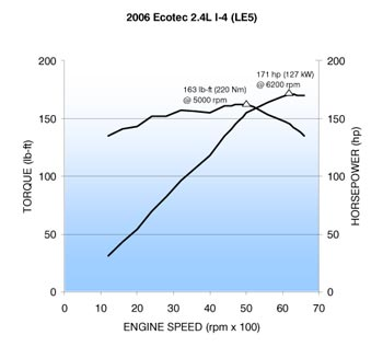 D L Vvt Ecotec Dyno Graph Ecotec Le Chevrolet C on Chevy Ecotec Engine